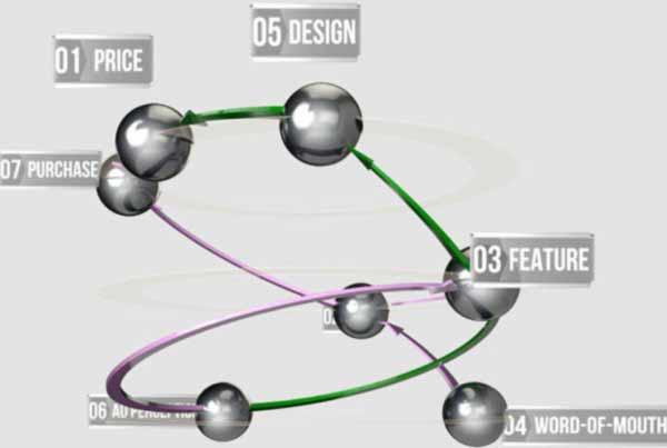 nodes3
