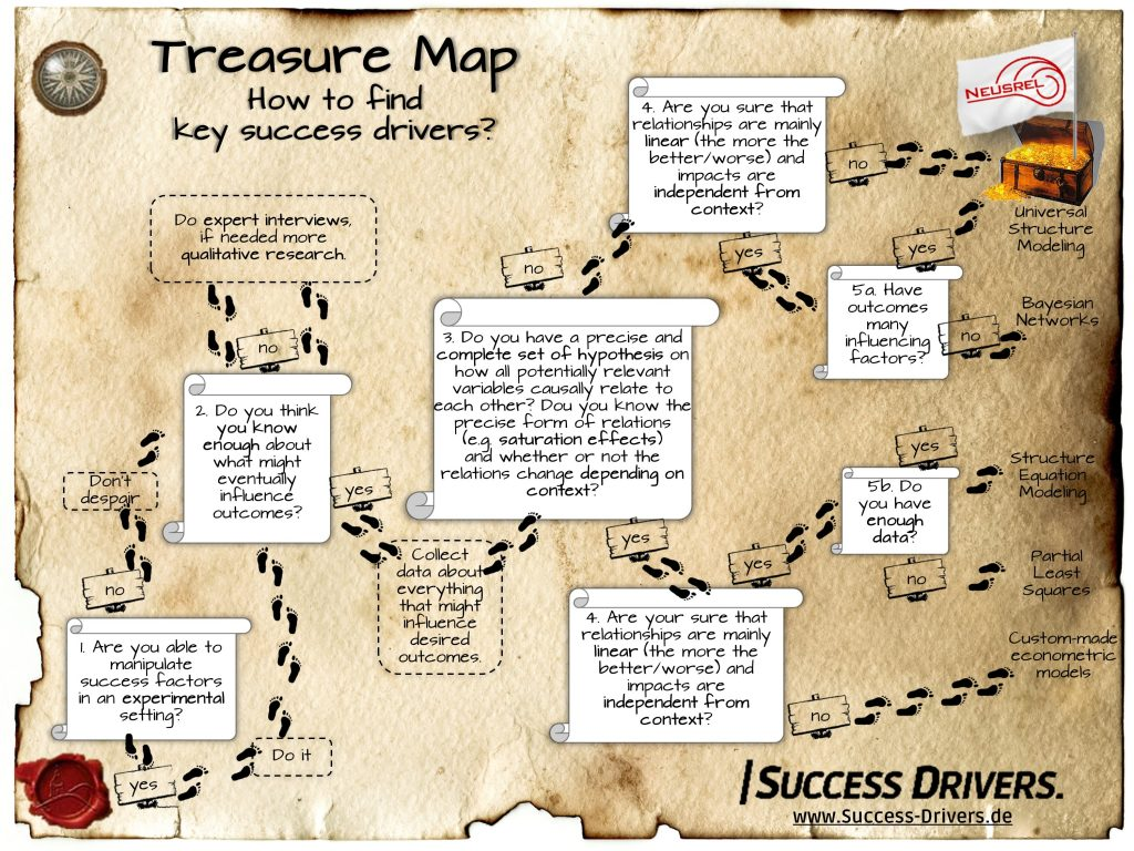 How do you find key success drivers? – Marketing & sales ...